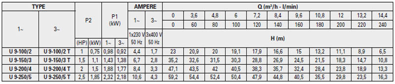 Máy bơm nước Pentax ULTRA 9 bảng thông số kỹ thuật