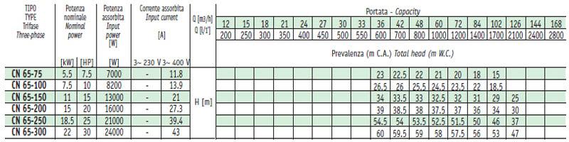 Máy bơm nước Sealand CN-65 bảng thông số kỹ thuật