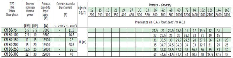 Máy bơm nước Sealand CN-80 bảng thông số kỹ thuật