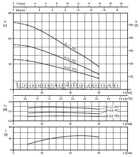 Máy bơm nước thả chìm Ebara 3TP 2 biểu đồ hoạt động