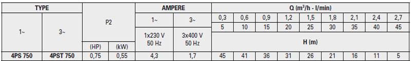 Máy bơm nước thả chìm Pentax 4PS 750 bảng thông số kỹ thuật