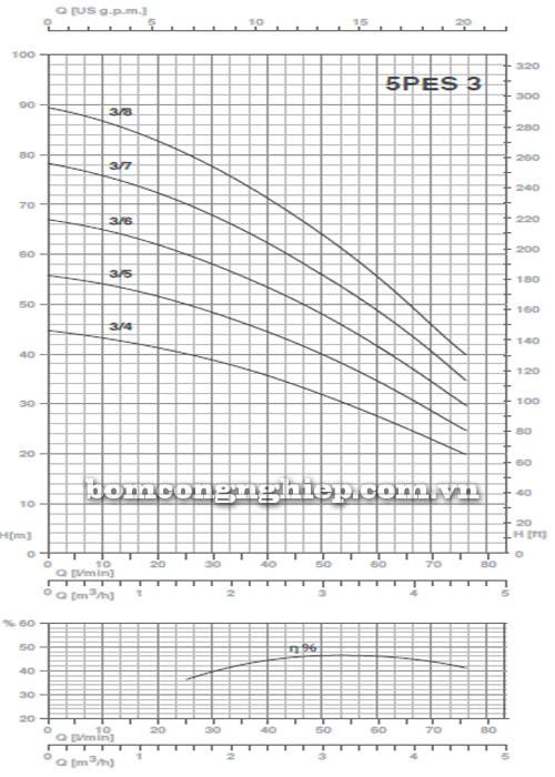 Máy bơm nước thả chìm Pentax 5PES-3 biểu đồ hoạt động