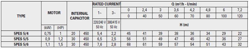 Máy bơm nước thả chìm Pentax 5PES-5 bảng thông số kỹ thuật