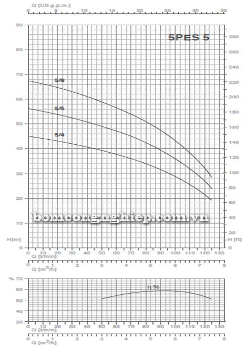 Máy bơm nước thả chìm Pentax 5PES-5 biểu đồ hoạt động