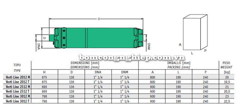 Máy bơm nước thả chìm Sealand VERTI' Line-12 bảng thông số kích thước