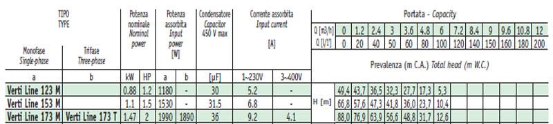 Máy bơm nước thả chìm Sealand VERTI' Line-3 bảng thông số kỹ thuật