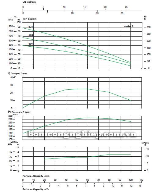 Máy bơm nước thả chìm Sealand VERTI' Line-3 biểu đồ hoạt động