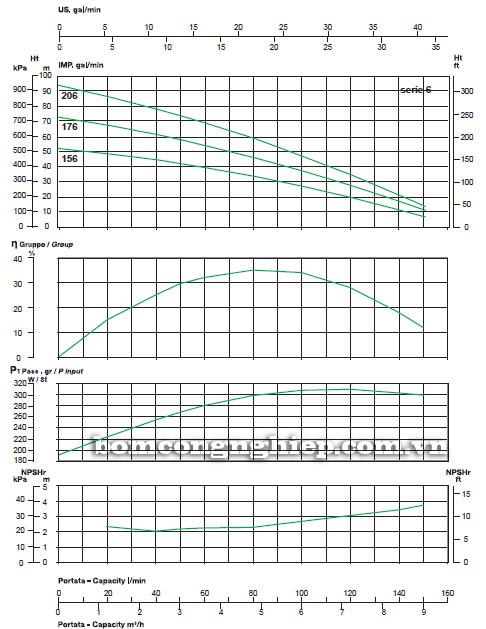 Máy bơm nước thả chìm Sealand VERTI' Line-6 biểu đồ hoạt động