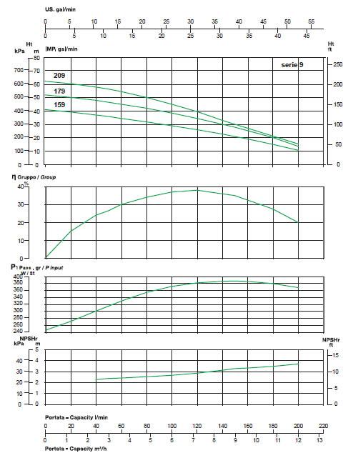 Máy bơm nước thả chìm Sealand VERTI' Line-9 biểu đồ hoạt động