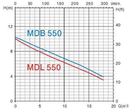 Máy bơm nước thải chìm Mastra MDB550 biểu đồ hoạt động