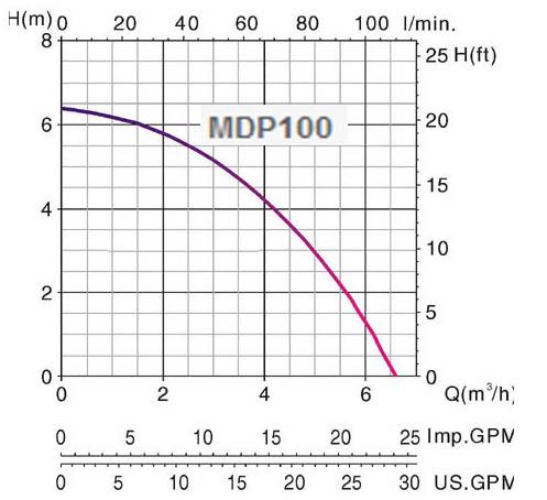 Máy bơm nước thải chìm Mastra MDP 100 biểu đồ hoạt động