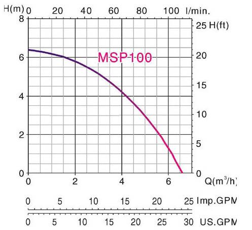 Máy bơm nước thải chìm Mastra MSP 100 biểu đồ hoạt động
