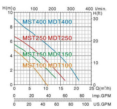 Máy bơm nước thải chìm Mastra MST150-MSD150 biểu đồ hoạt động
