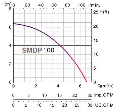Máy bơm nước thải chìm Mastra SMDP 100 biểu đồ hoạt động