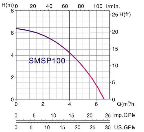 Máy bơm nước thải chìm Mastra SMSP 100 biểu đồ hoạt động
