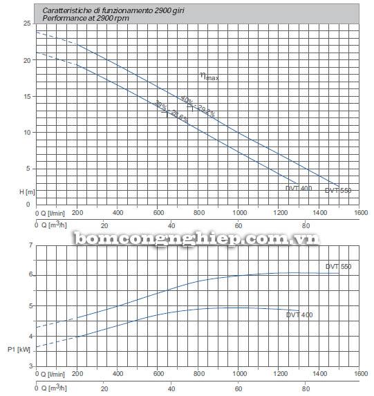 Máy bơm nước thải chìm Matra DVT 500 biểu đồ hoạt động