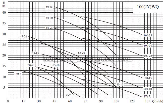 Máy bơm nước thải CNP 100-WQ biểu đồ hoạt động