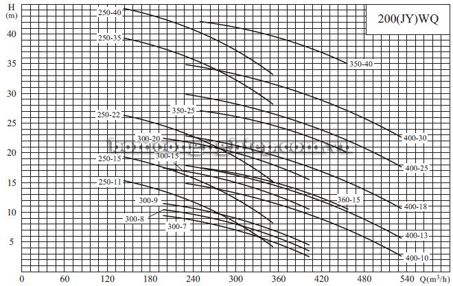 Máy bơm nước thải CNP 200-WQ biểu đồ hoạt động