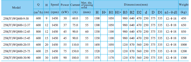 Máy bơm nước thải CNP 250-WQ bảng thông số kỹ thuật