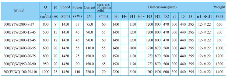 Máy bơm nước thải CNP 300-WQ bảng thông số kỹ thuật