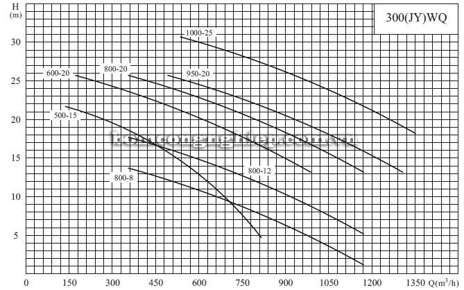 Máy bơm nước thải CNP 300-WQ biểu đồ hoạt động