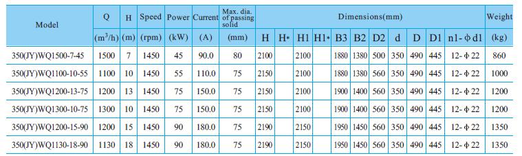Máy bơm nước thải CNP 350-WQ bảng thông số kỹ thuật