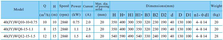 Máy bơm nước thải CNP 40-WQ bảng thông số kỹ thuật