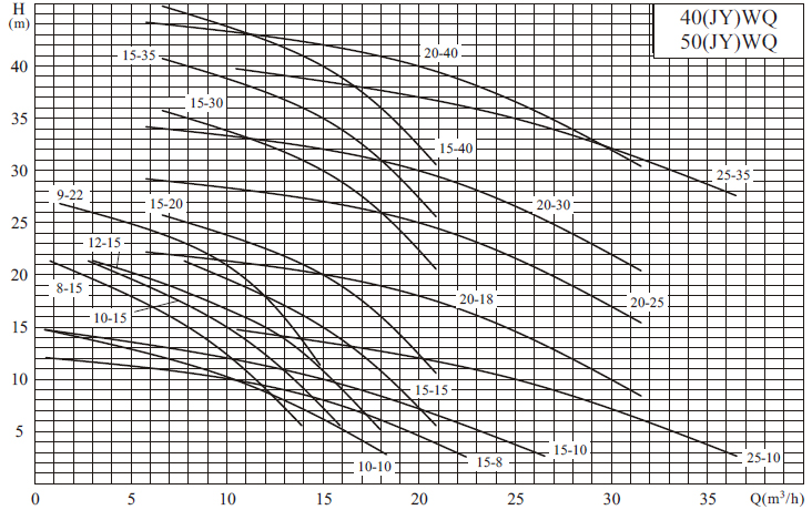 Máy bơm nước thải CNP 40-WQ biểu đồ hoạt động