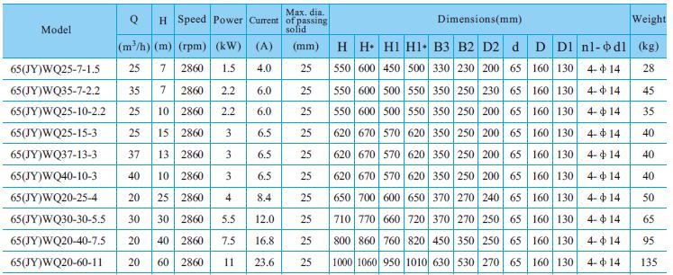 Máy bơm nước thải CNP 65-WQ bảng thông số kỹ thuật