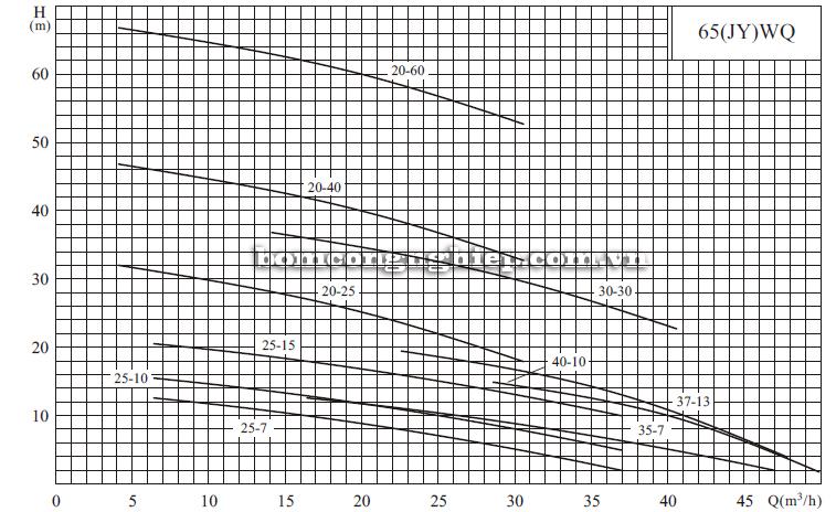 Máy bơm nước thải CNP 65-WQ biểu đồ hoạt động