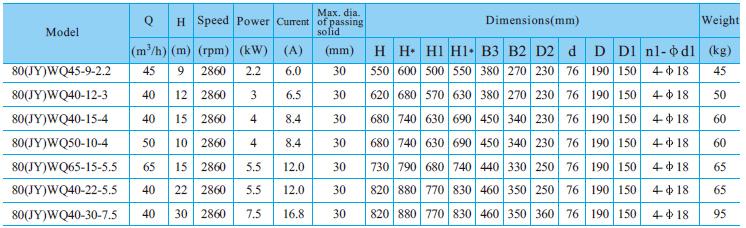 Máy bơm nước thải CNP 80-WQ bảng thông số kỹ thuật