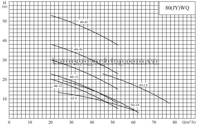 Máy bơm nước thải CNP 80-WQ biểu đồ hoạt động