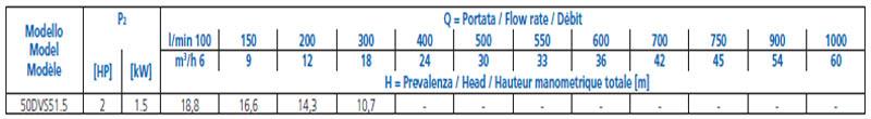 Máy bơm nước thải Ebara DVS-50 bảng thông số kỹ thuật