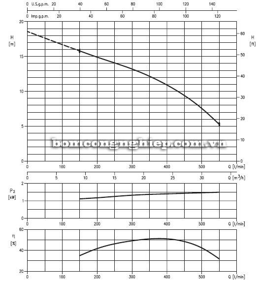 Máy bơm nước thải Ebara DVS-65 biểu đồ hoạt động
