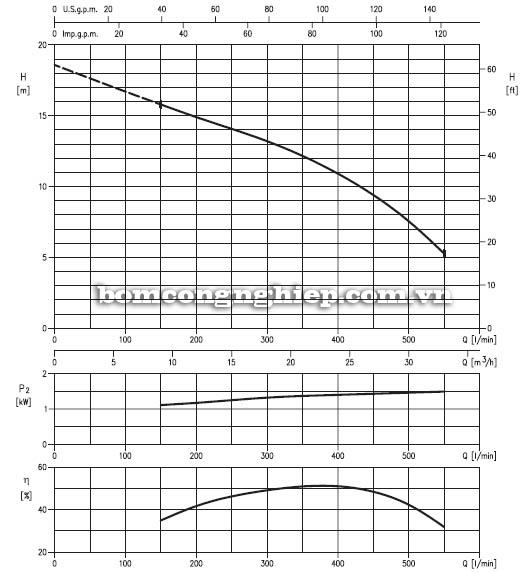 Máy bơm nước thải Ebara DVS-80 biểu đồ hoạt động