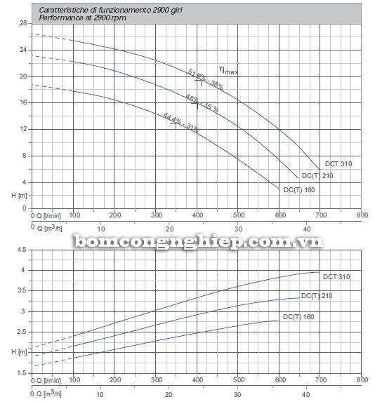 Máy bơm nước thải Matra DCT 310 biểu đồ hoạt động
