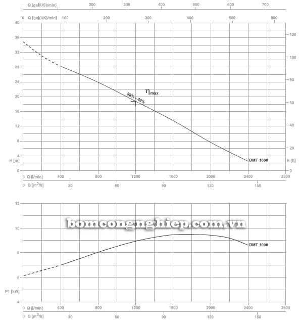 Máy bơm nước thải Pentax DMT 1000 biểu đồ hoạt động
