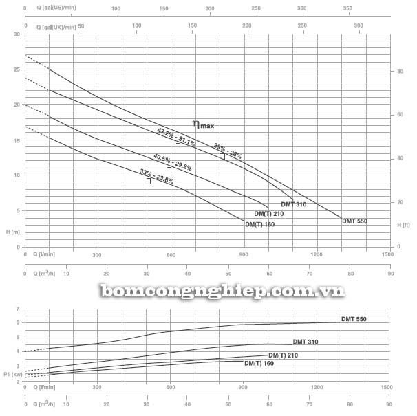 Máy bơm nước thải Pentax DMT 550 biểu đồ hoạt động