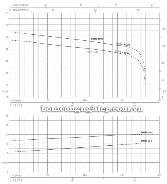 Máy bơm nước thải Pentax DTRT 1000 biểu đồ hoạt động