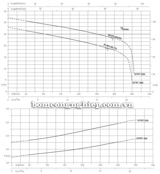 Máy bơm nước thải Pentax DTRT 400 biểu đồ hoạt động