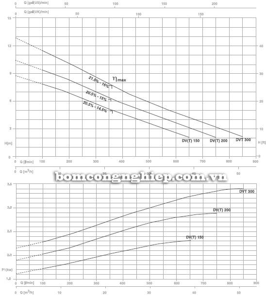 Máy bơm nước thải Pentax DV-DVT 200 biểu đồ hoạt động