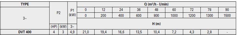 Máy bơm nước thải Pentax DVT 400 bảng thông số kỹ thuật