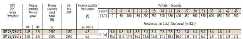 Máy bơm nước thải thả chìm Sealand DV 25-250 bảng thông số kỹ thuật