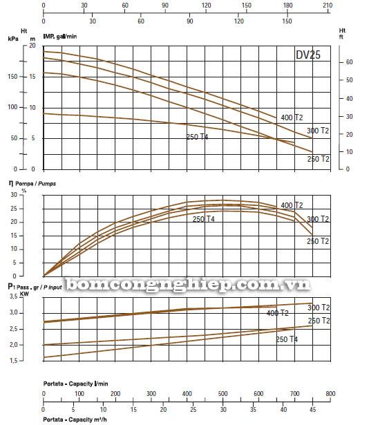 Máy bơm nước thải thả chìm Sealand DV 25-250 biểu đồ hoạt động