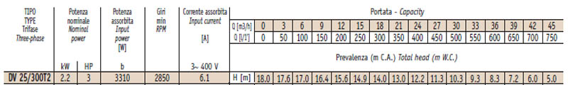 Máy bơm nước thải thả chìm Sealand DV 25-300 bảng thông số kỹ thuật