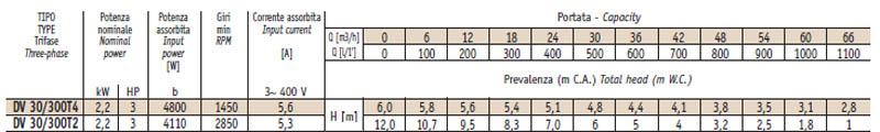 Máy bơm nước thải thả chìm Sealand DV 30-300 bảng thông số kỹ thuật