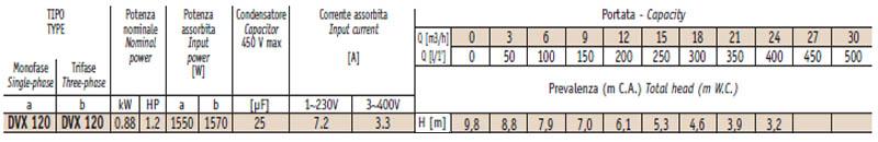 Máy bơm nước thải thả chìm Sealand DVX 120 bảng thông số kỹ thuật