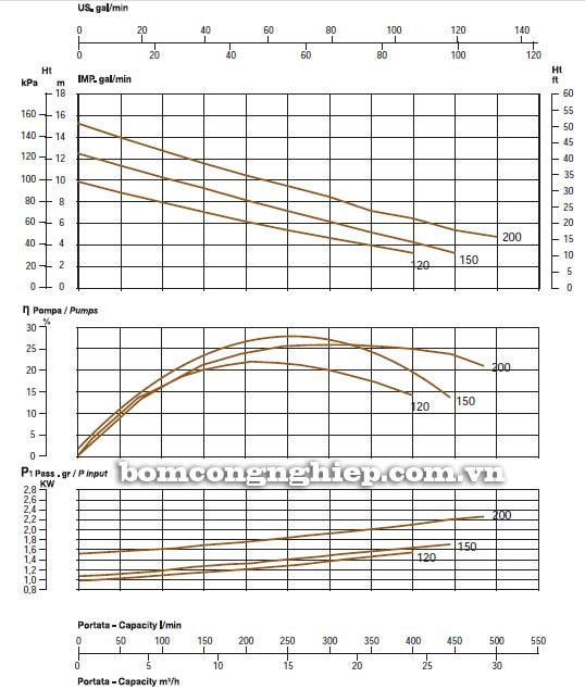 Máy bơm nước thải thả chìm Sealand DVX 120 biểu đồ hoạt động