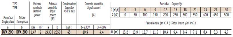 Máy bơm nước thải thả chìm Sealand DVX 200 bảng thông số kỹ thuật