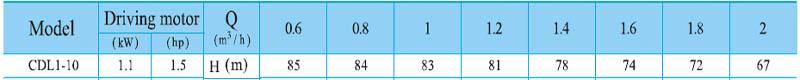Máy bơm nước trục đứng CNP CDL 1-10 bảng thông số kỹ thuật